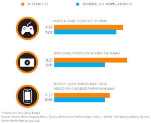 digital-consumer-hispanics